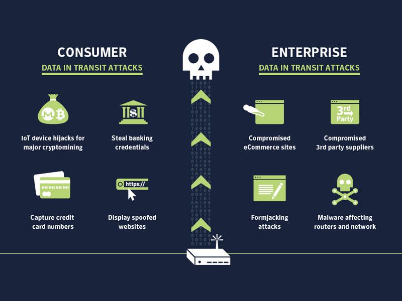 7 vulnerabilidades que afectarán a nuestra seguridad en 2019